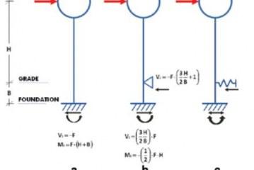 دستور Additional Line Mass & Point Mass